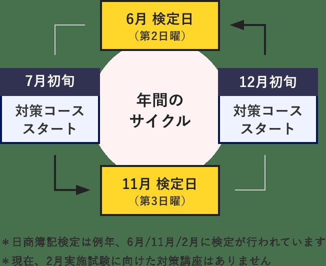 年間のサイクル